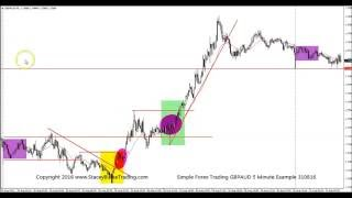 Simple Forex Trading GBPAUD 5 Minute Example 310816