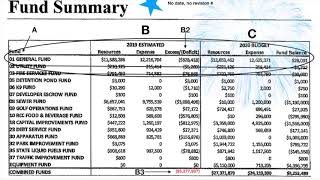 2020 budget fund summary for December 9, 2019 meeting