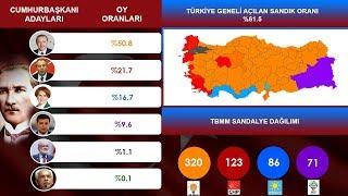 24 Haziran Seçim Sonuçları Simülasyonu