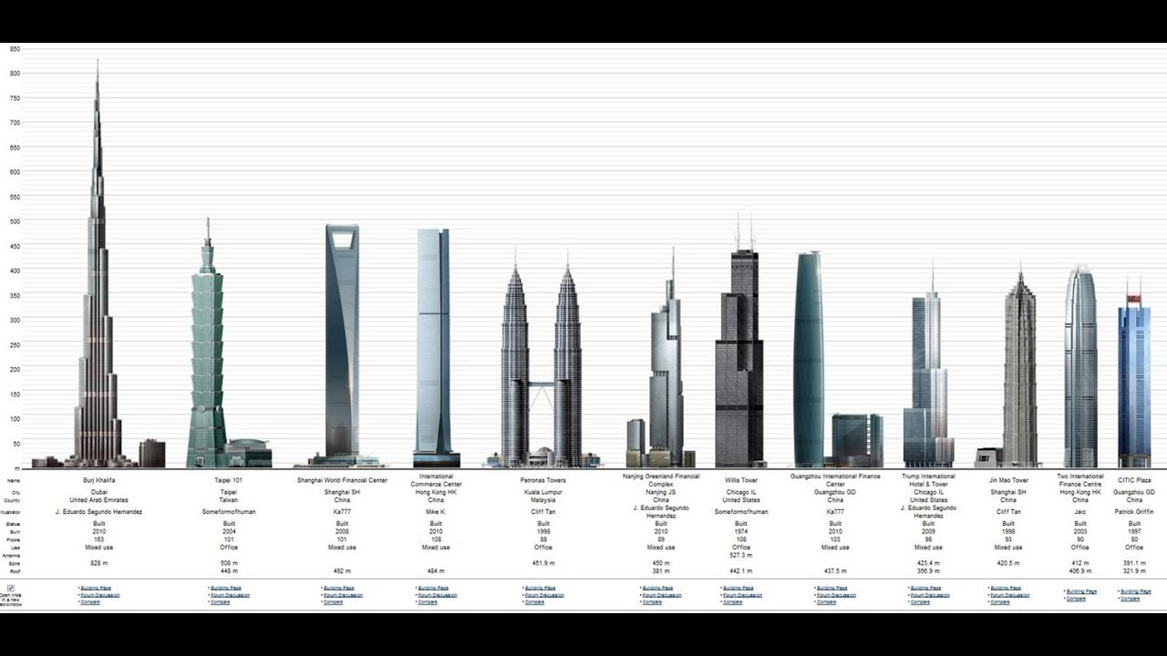 Afbeeldingsresultaat voor burj khalifa compared to other buildings