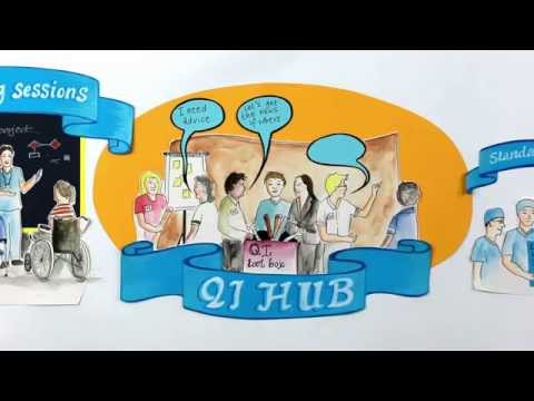 Quality Improvement | ICH NHS Trust | Creative Connection