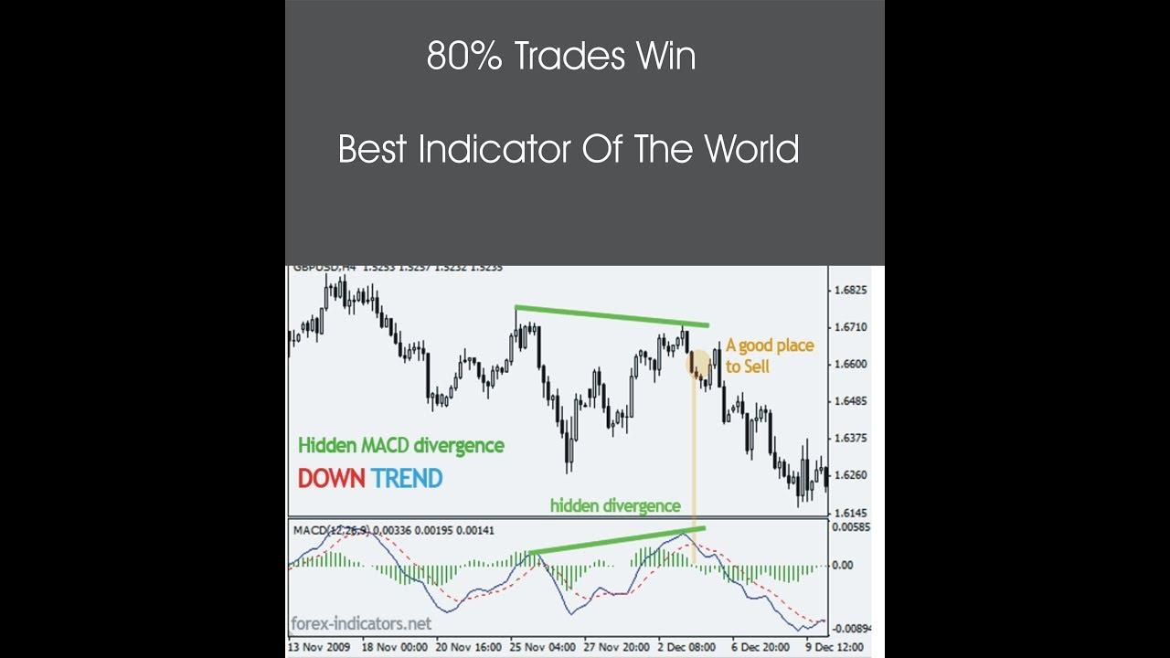 Best Free Mt4 Profitable Trend Indicator Full Information In Urdu