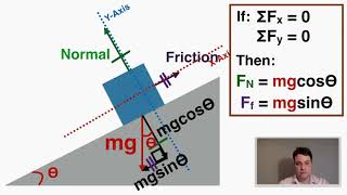 Inclined Planes - IḂ Physics