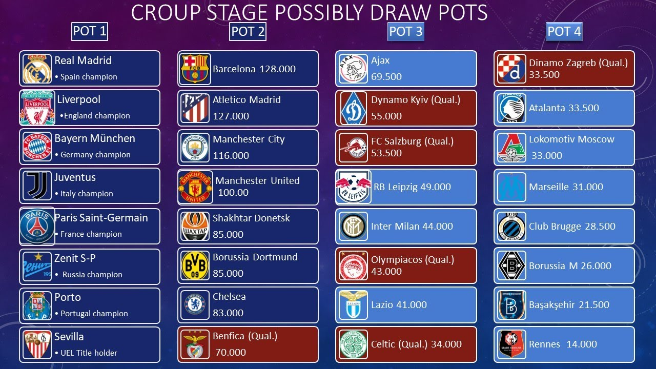 uefa champions league 2020 2021 group stage draw pots youtube uefa champions league 2020 2021 group stage draw pots