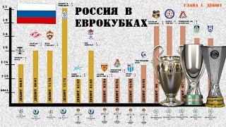 Достижения клубов России в УЕФА 5 финалов и 12 полуфиналов Когда дебютировал Зенит Урал и Рубин