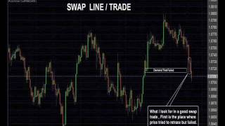 Forex A Easy swap trade