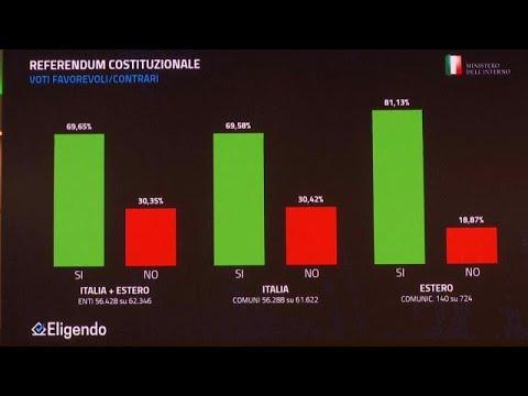 euronews (en español): El Sí en Italia refuerza a la coalición gubernamental