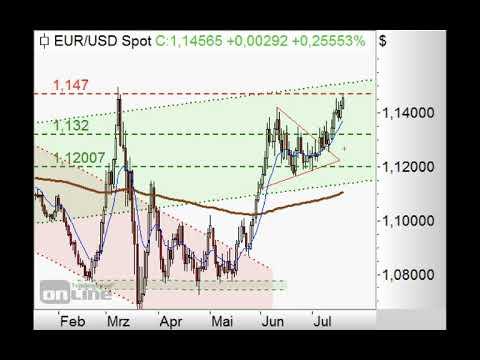 S&P500 - Weiter Doppeltopp möglich - ING MARKETS Chart Flash 20.07.2020