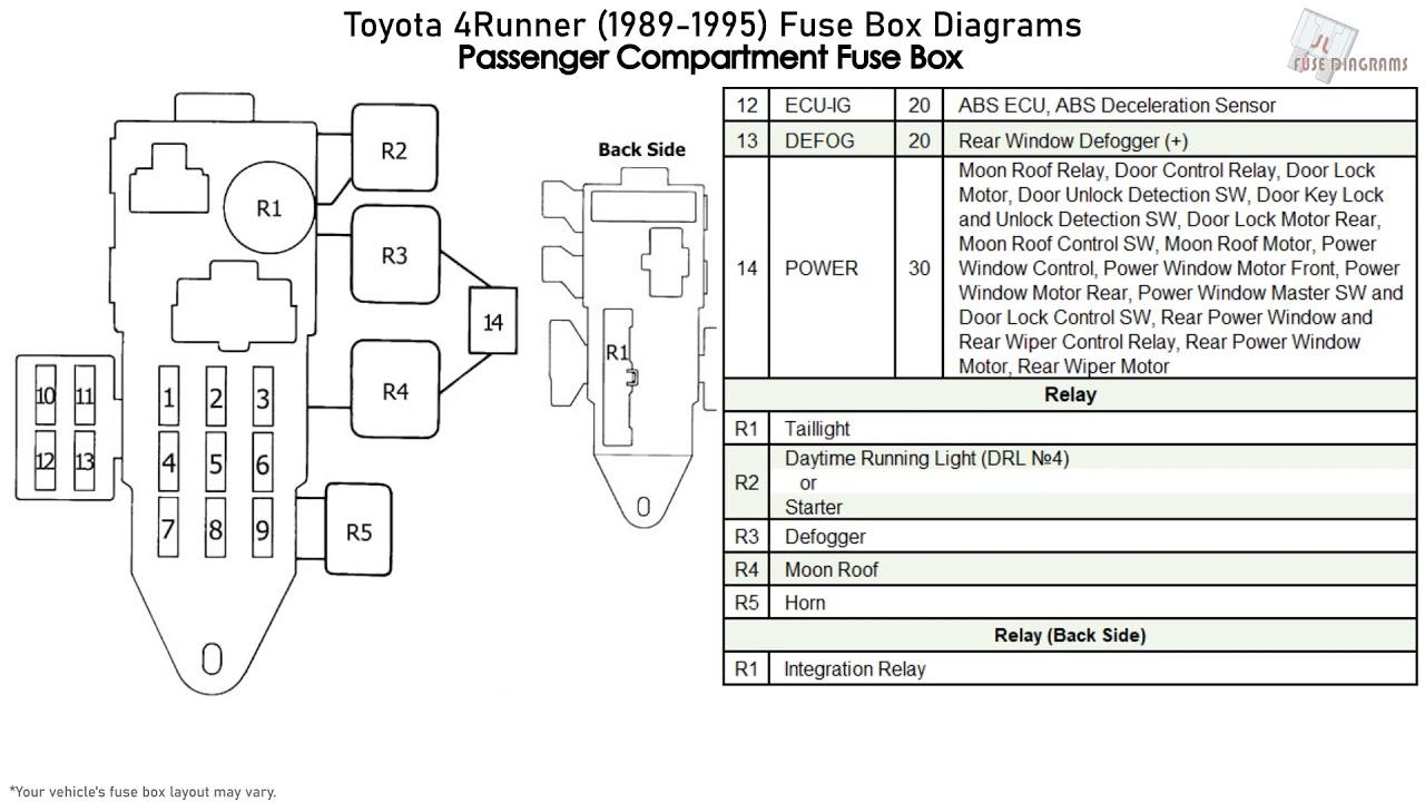 Toyota 4Runner (1989-1995) Fuse Box Diagrams - YouTube YouTube
