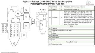 Toyota 4runner 1989 1995 Fuse Box Diagrams Youtube