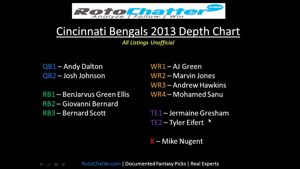 Cincinnati Bengals Depth Chart 2017 Rotochatter Fantasy Lineup Help