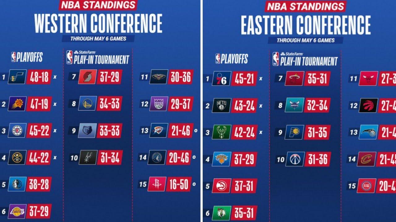 Standings nba NBA Standings