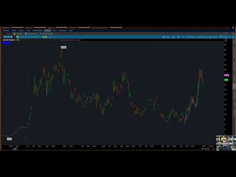 how-to-open-an-option-chart-on-thinkorswim