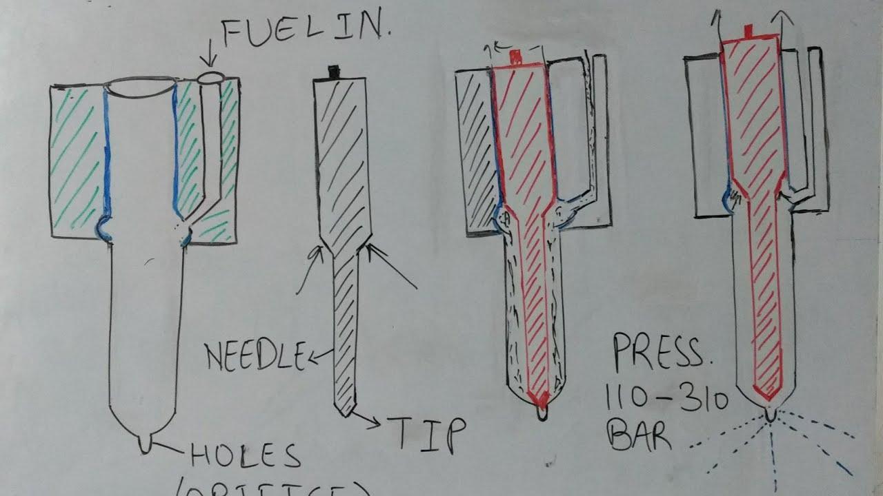How diesel injector work?