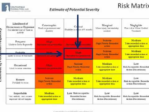 Job Hazard Analysis Using The Risk Matrix  Hazard Analysis Template