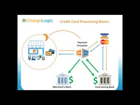Credit Card Payments, E commerce, Shipping,   Notifications