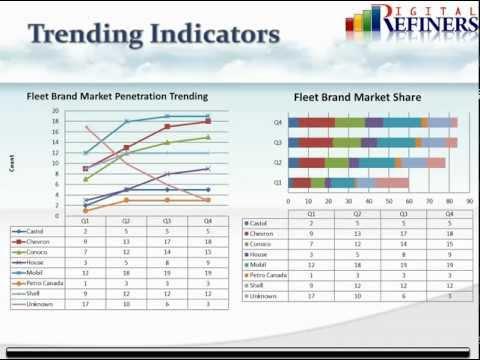 Increasing Sales by Market Penetration Analysis