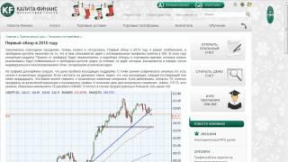 Forex: торговые идеи на сайте