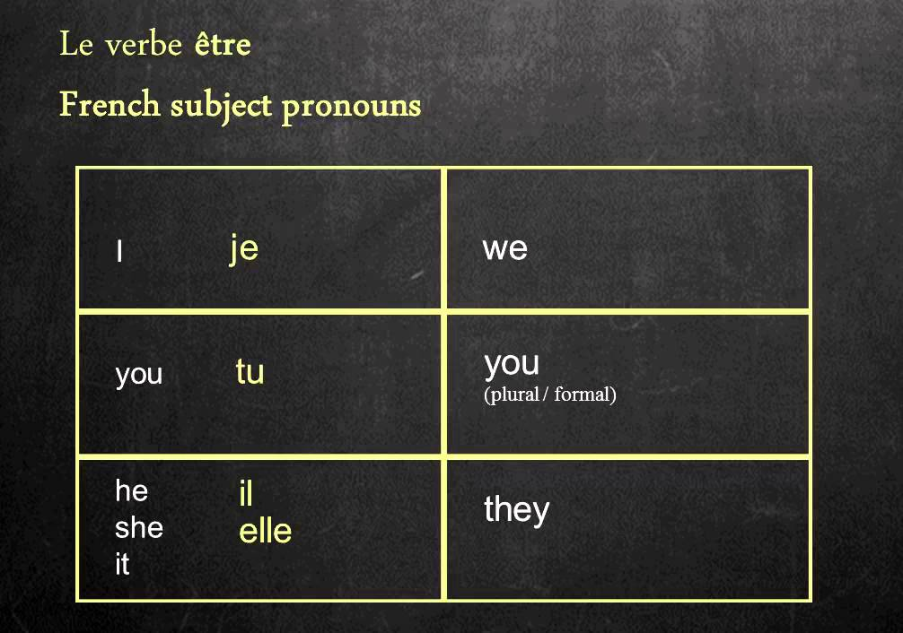 Subject Pronouns in French - YouTube