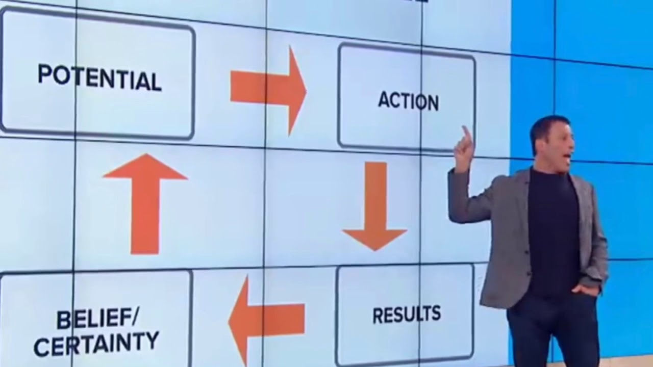Image result for success cycle tony robbins model