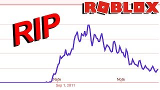 WHY ROBLOX IS A DYING GAME