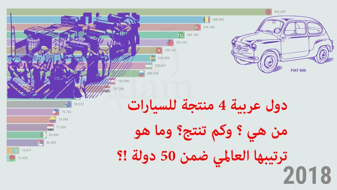 اعلى الدول في تصنيع السيارات وترتيب الدول العربية بينها