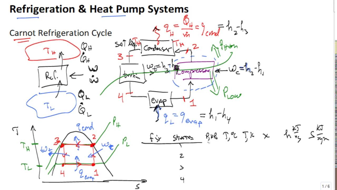 Carnot Refrigeration Cycle