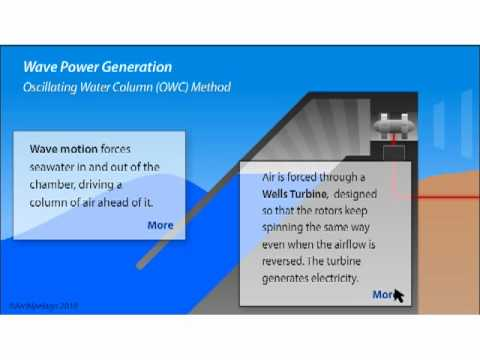 Wave Power Generation - How it Works 'Explanimation'