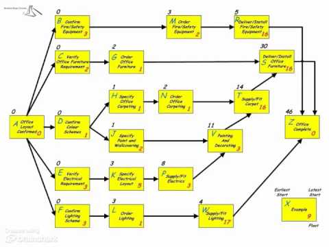 Building A Network Diagram YouTube