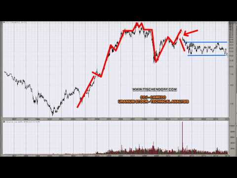 CCJ Cameco - Trend Acceleration Trading Opportunity