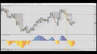Forex strategy: Superbe +7% profit (+255 pips) on GBP/USD H1 the 22-24th of March