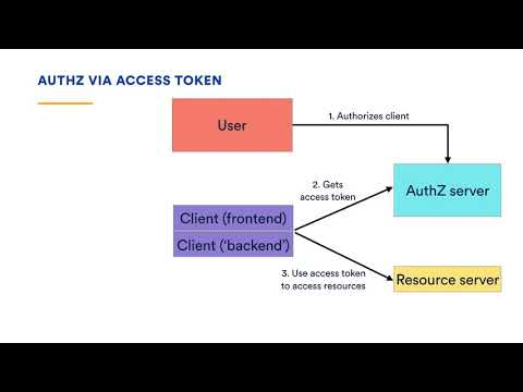The A to Z of API AuthoriZation