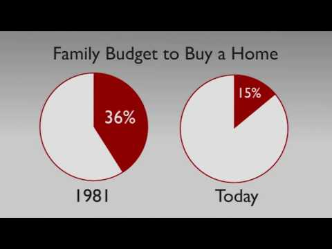 Home Affordability Then & Now - Tammy Latour of Team Tangie