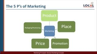 123-0000 - Marketing Principals - Marketing Concepts Primer
