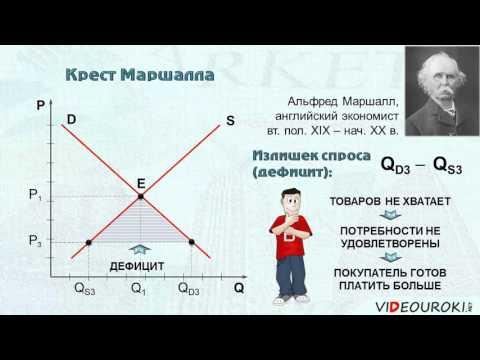 """Видеоурок по обществознанию """"Механизм саморегуляции рынка"""""""