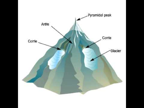 GCSE Geography: Glacial Landforms - YouTube