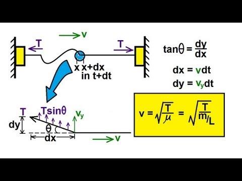mechanical wave diagram ethylene oxide process flow physics mechanics waves 2 of 21 velocity on a string youtube premium