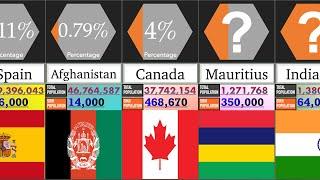 Sikh Population in the World | Percentage Comparison | DataRush 24 screenshot 1
