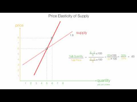 How To Calculate Price Elasticity Of Supply Pes Youtube