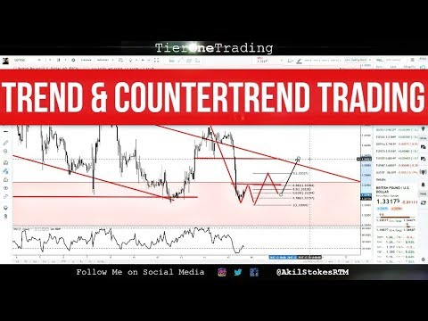 Forex – Trend Following & Countertrend Trading