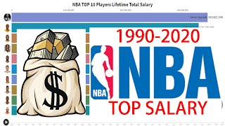 NBA TOP 10 Highest Paid Lifetime Earning