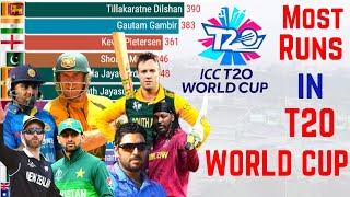 Most Runs in T20 WC History | Top 12 Batsmen | ICC T20 World Cup 2021