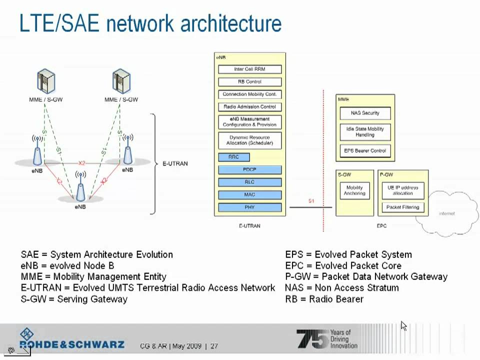 LTE Network And Protocol Architecture YouTube