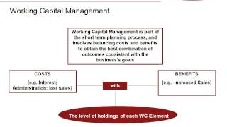 Current Assets and Working Capital