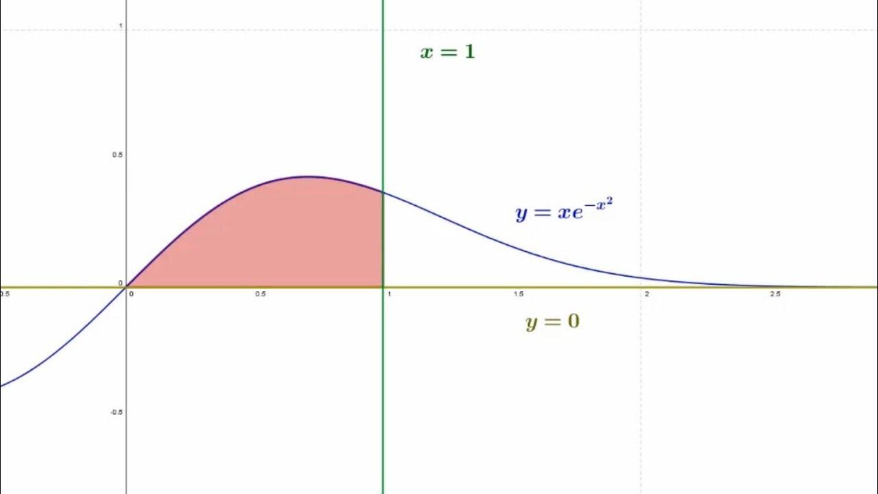Integrasjon - areal mellom grafer (kap 5.8 oppgave 39)