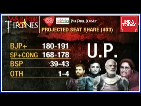 Expected Seats Of Top Political Party In UP Election