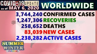 Covid 19 | 2,231,200 Active Cases Worldwide | May 6, 2020