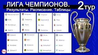 Лига Чемпионов 2021 Результаты 2 тура Расписание таблицы группы A B C D