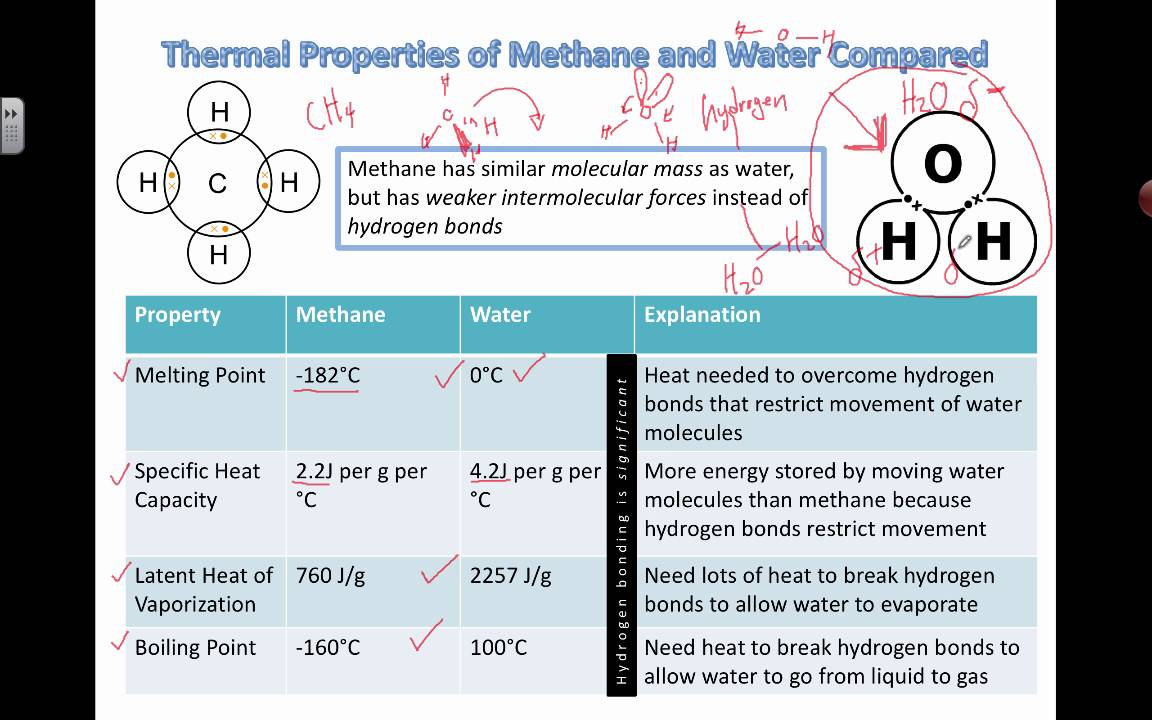 Comparing Water and Methane (2016) IB Biology - YouTube