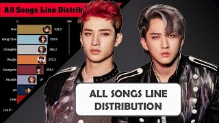 Stray Kids ~ All Songs Line Distribution from HELLEVATOR to BACK DOORwidth=